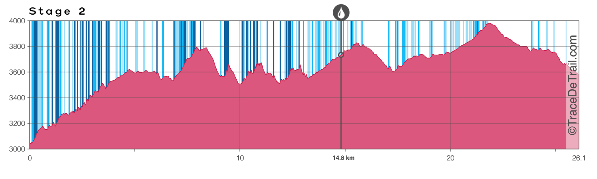 Mstang trail race profile chart stage 2
