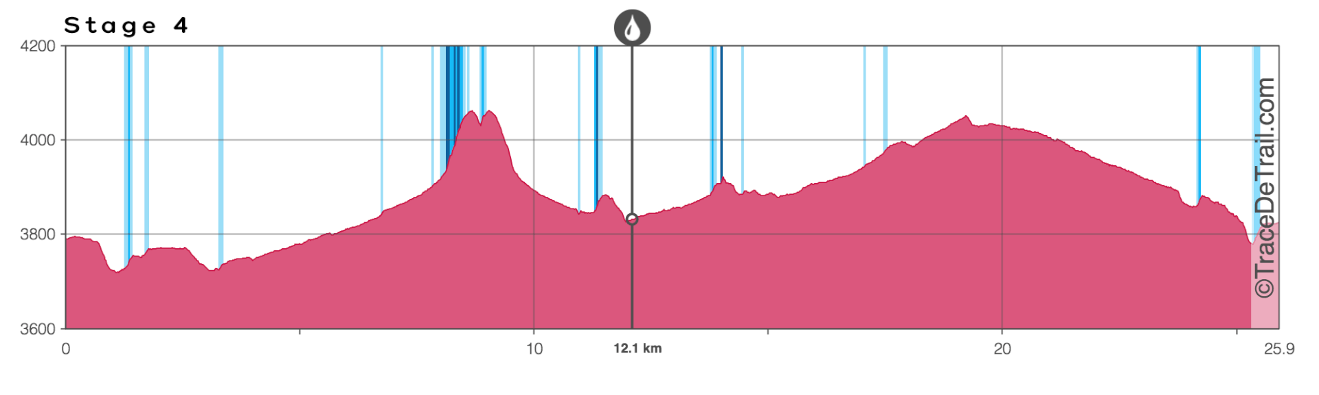 Stage 4 elevation profile chart