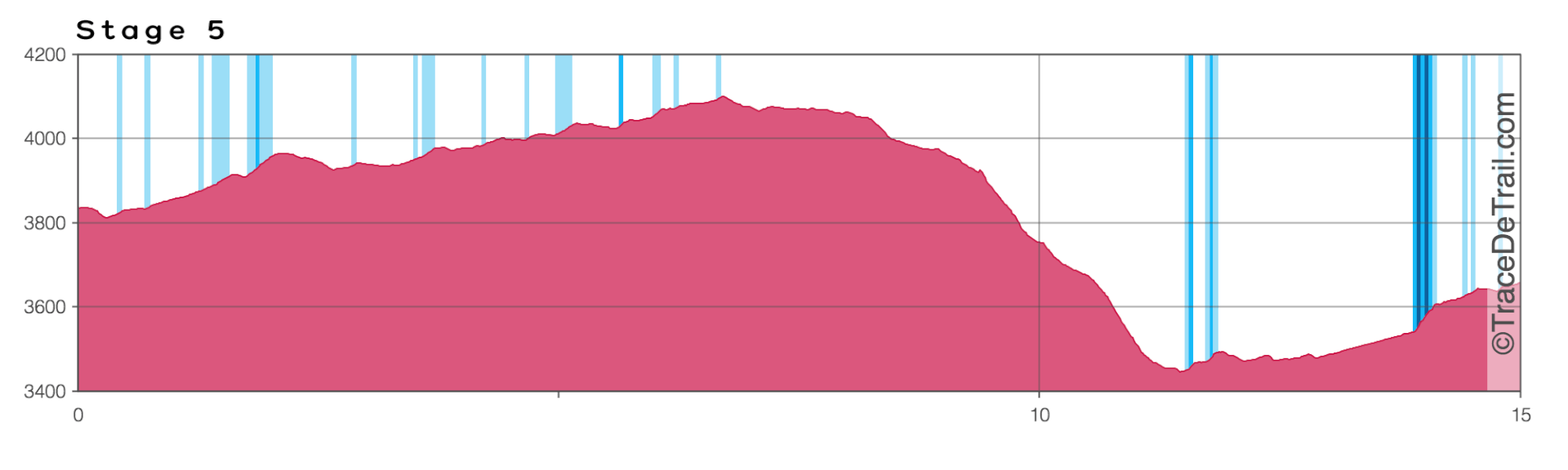 Profile chart for Mustang Trail Race stage 5
