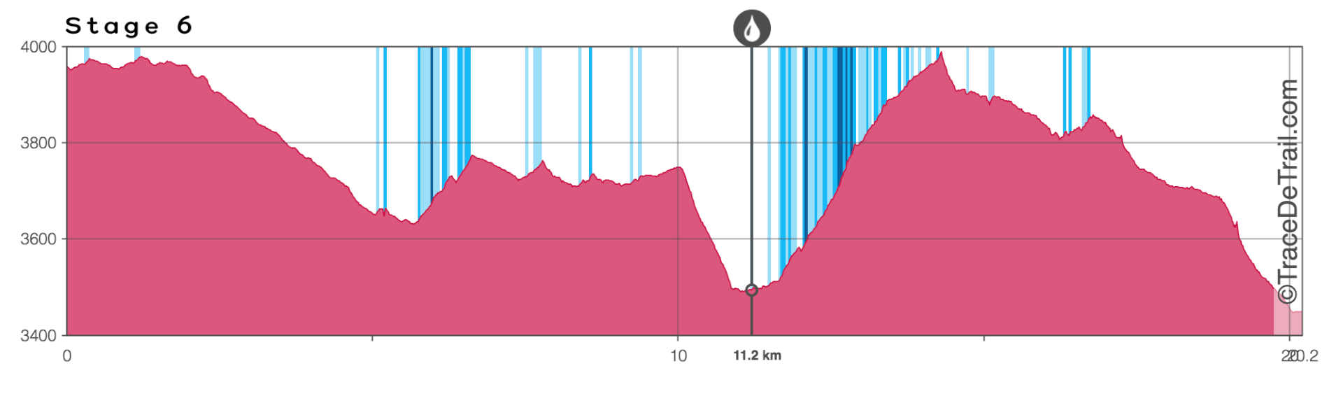 Altitude profile chart Mustang Trail stage 6