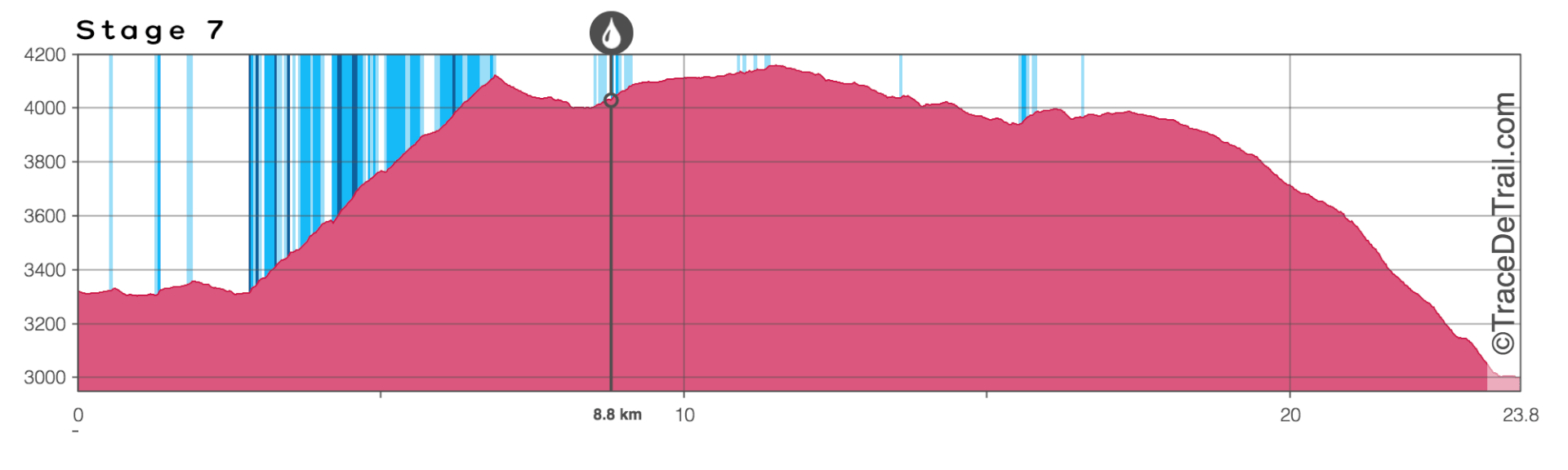 Mustang trail race profile chart